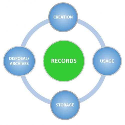 records and archives management